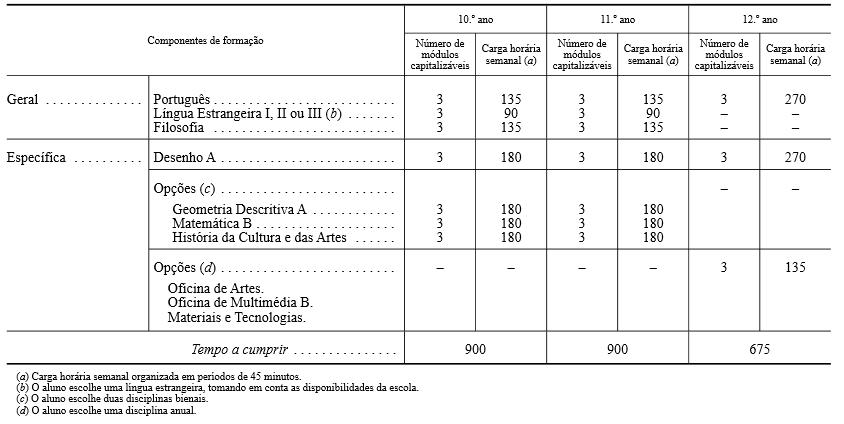 disciplinas 10o ano linguas e humanidades